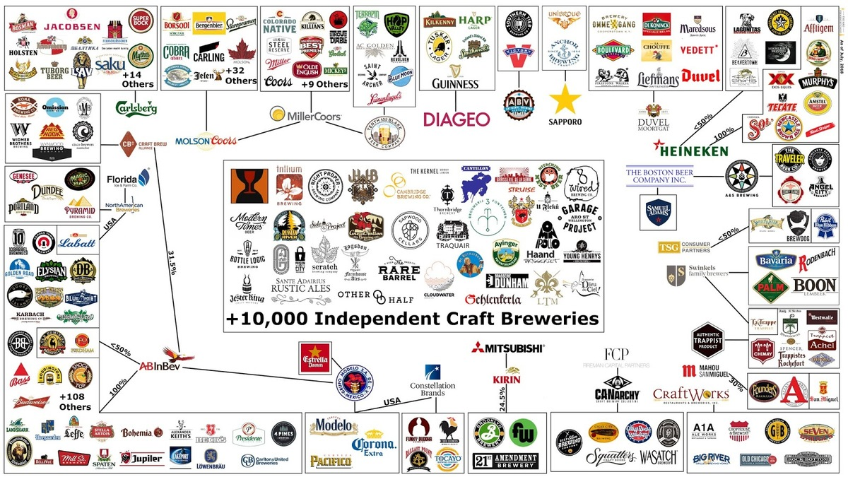 This Massive Chart Shows All Craft Breweries Owned by Big