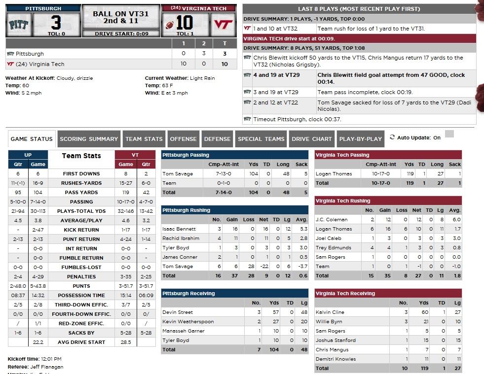 vt_pitt_halftime_stats