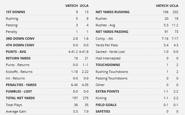 sun_bowl_first_half_team_stats