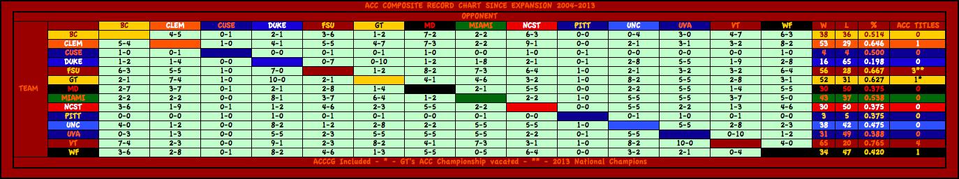acc_composite_records_2004-2013