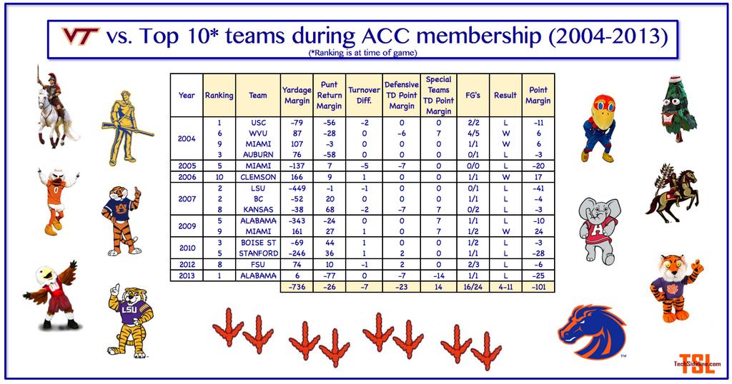 acc_era_top_ten_opponents