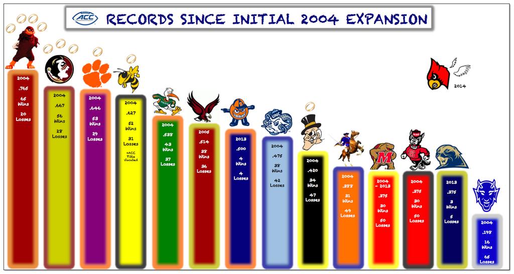 acc_records_2004-2013