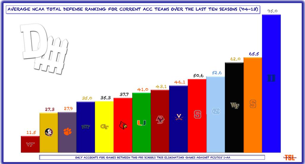 average_acc_defense_ranking_2004-13