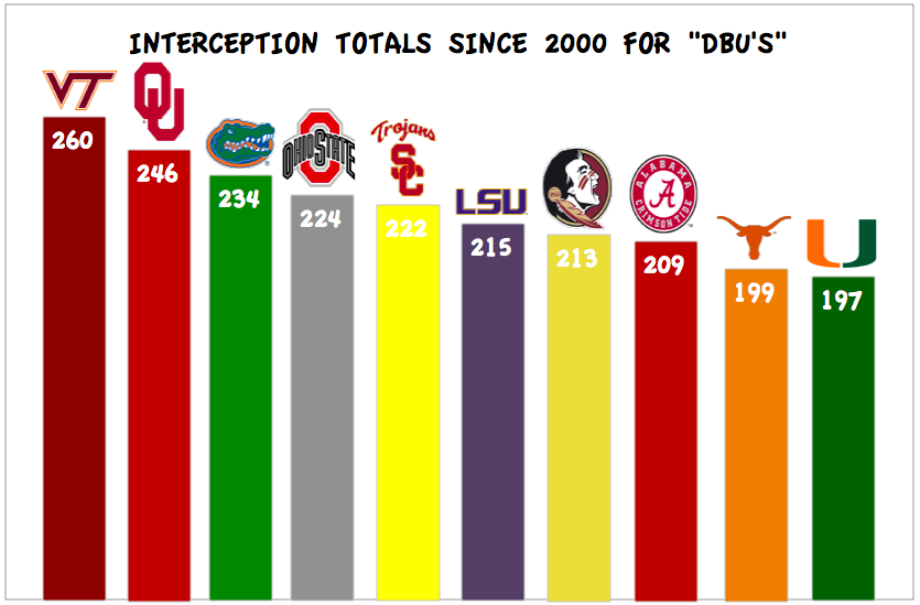 interception_totals_2000-2013