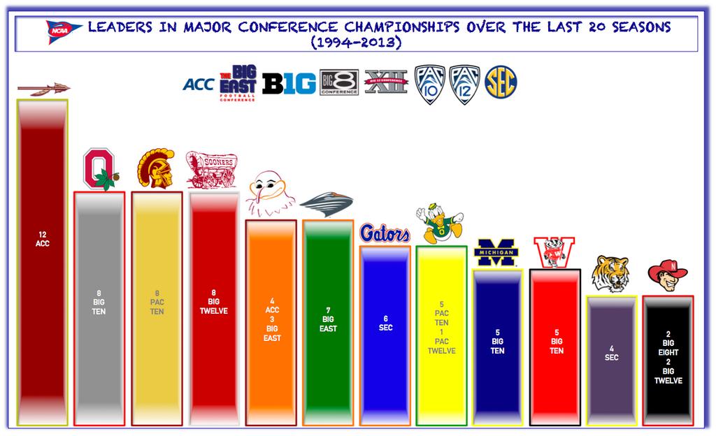 major_conf_championships_1994-2013