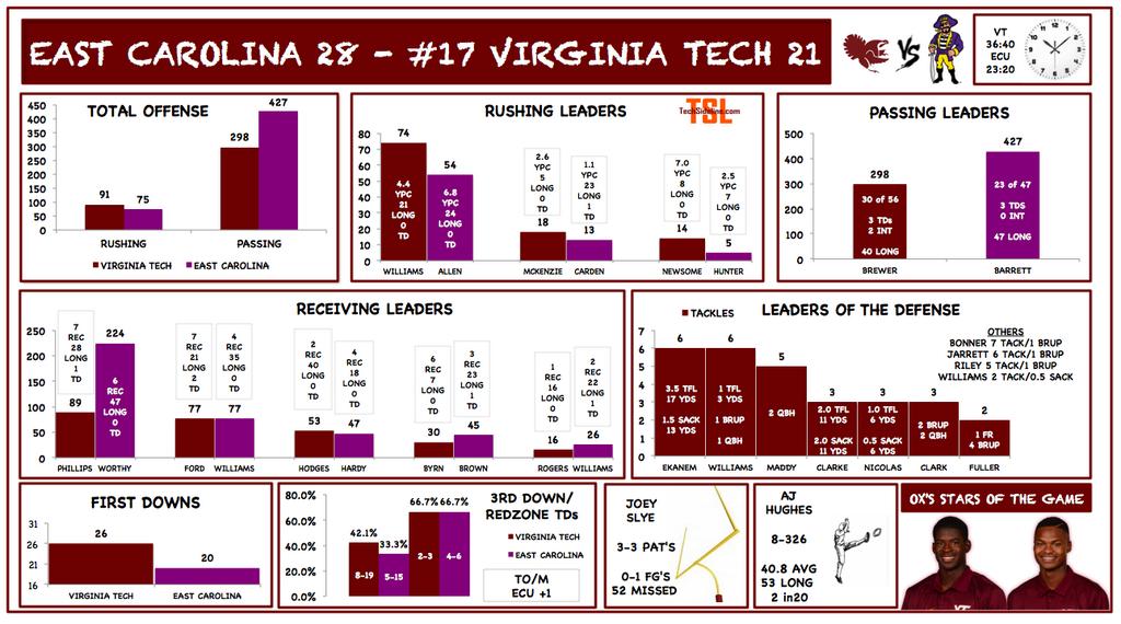 vt_ecu_2014_stats_infographics