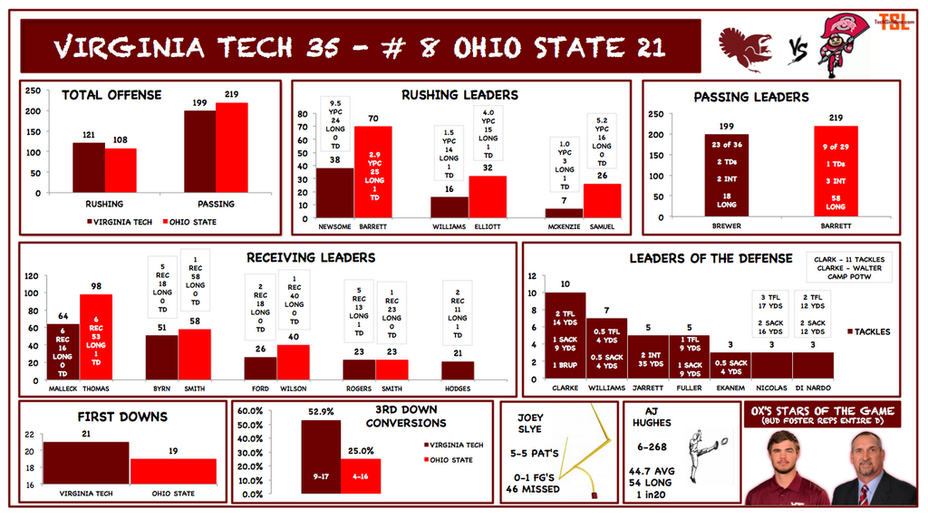 vt_fb_osu_2014_stats_infographic