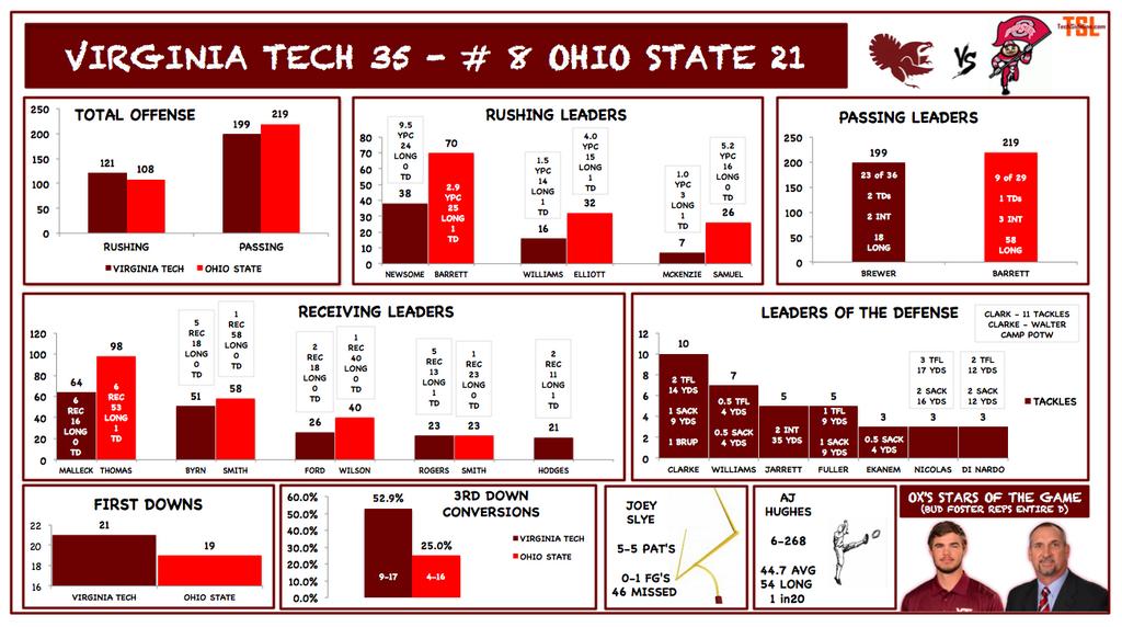 vt_fb_osu_2014_stats_infographic