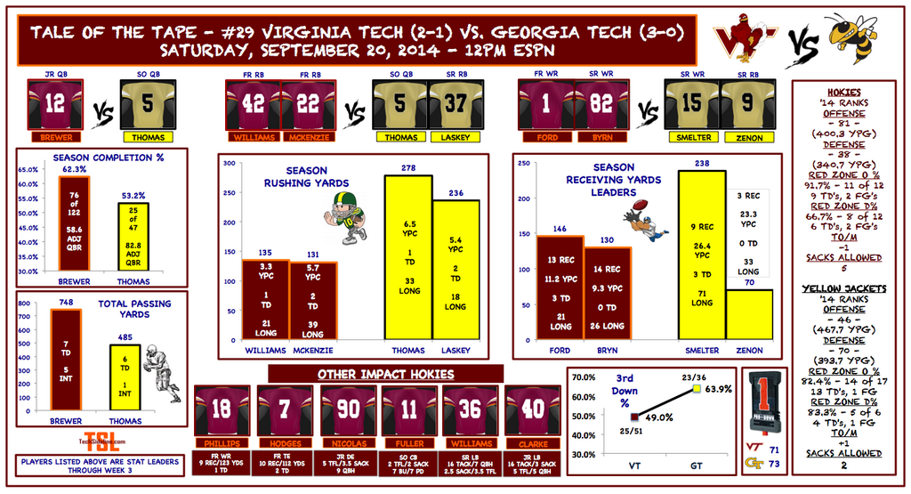 vt_gt_2014_tale_of_the_tape