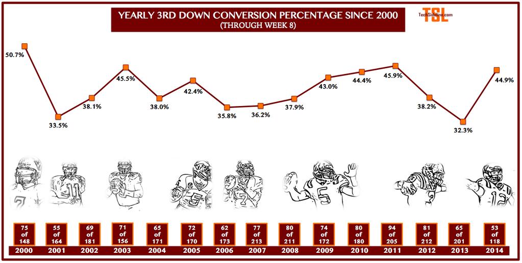 3rd_down_conversions_thru_oct-16-2014
