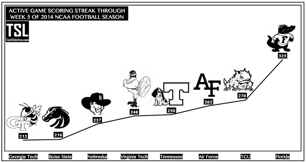 active_scoring_streak_thru_9-27-2014