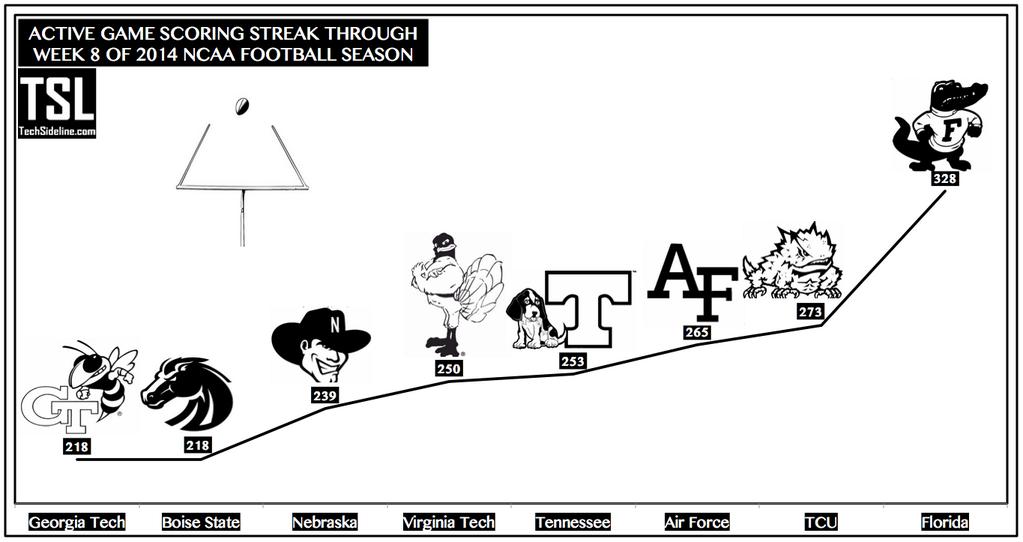 active_scoring_streak_thru_oct-18-2014