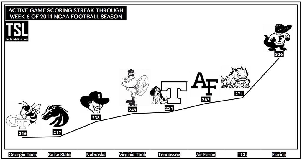 active_scoring_streak_thru_oct-4-2014