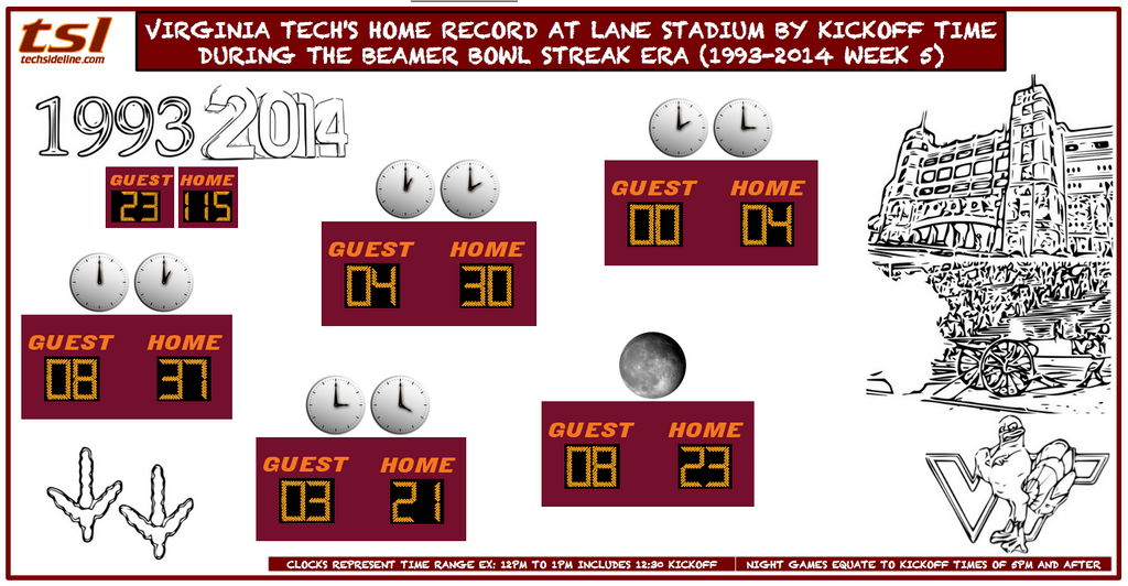 home_record_by_kickoff_time_thru_9-27-2014
