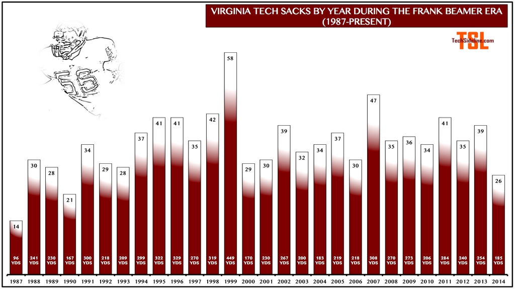 sacks_by_year