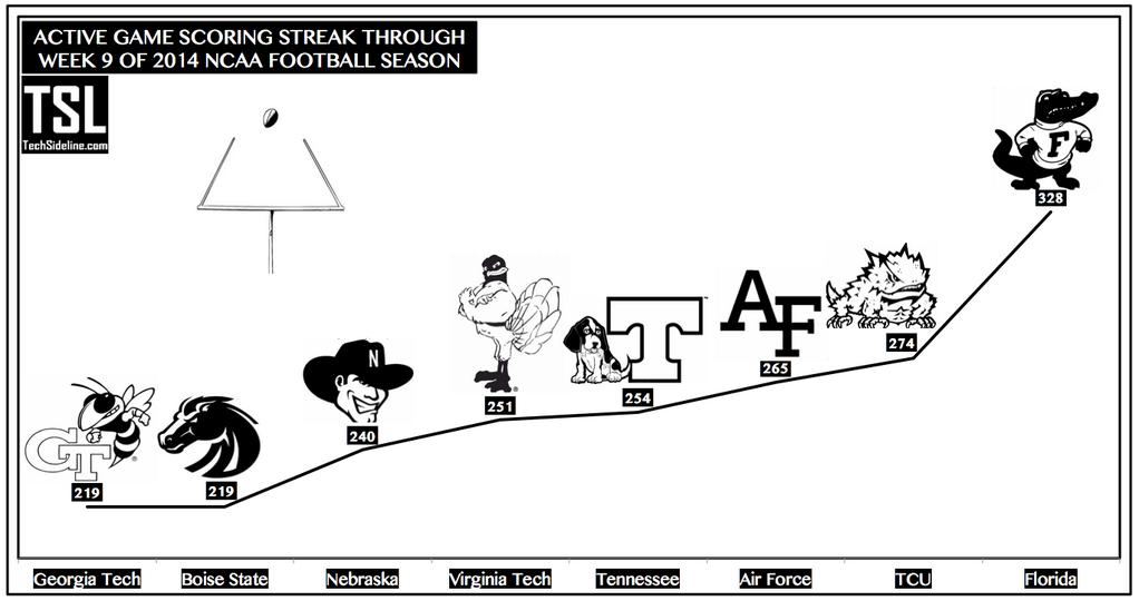 scoring_streak_thru_oct-25-2014