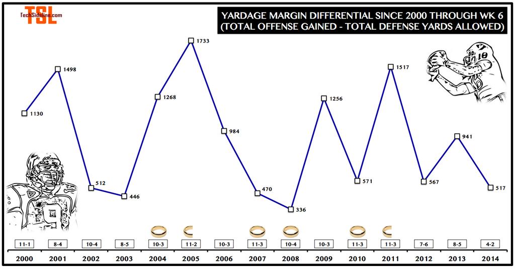 total_yardage_margin_diff_since_2000