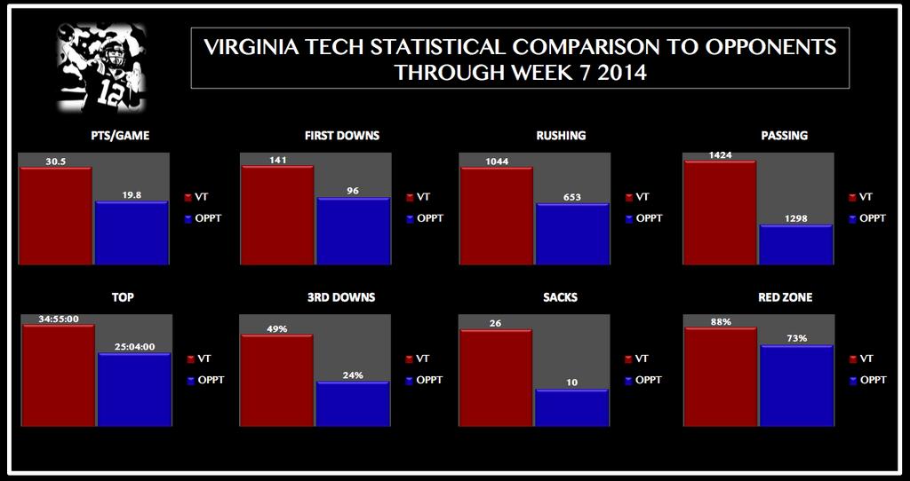 vt-opp_stat_comparisons_thru_week_7_2014