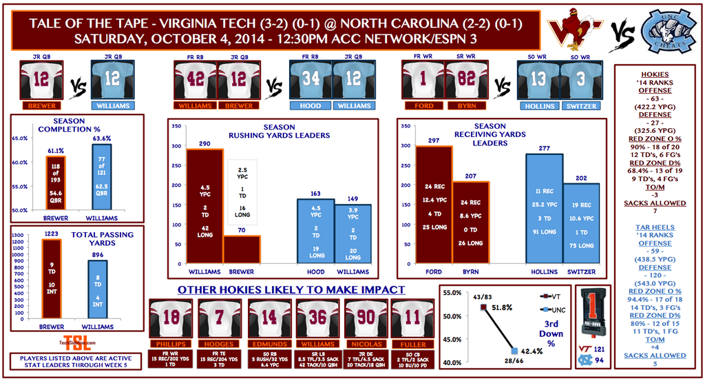 vt-unc_tale_of_the_tape