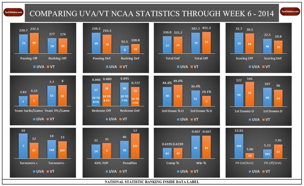 vt-uva_stats_comparison_thru_10-4-2014