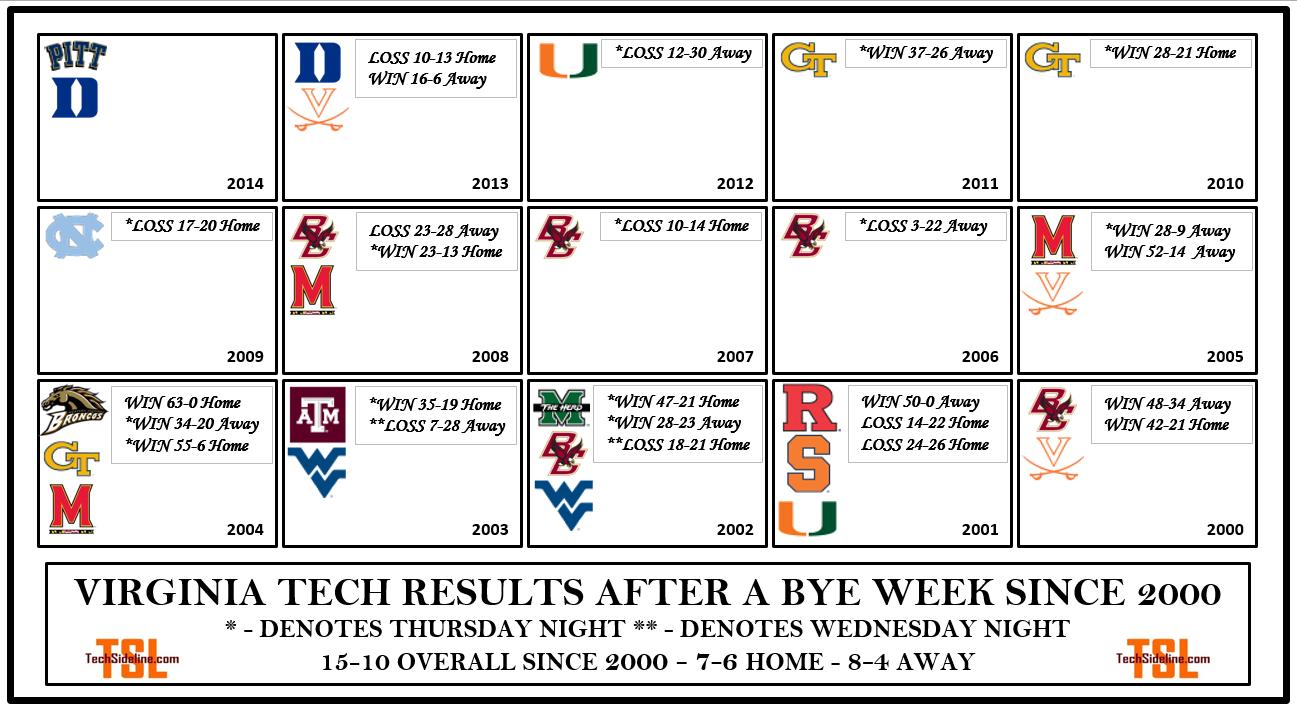 vt_bye_week_results_thru_2013