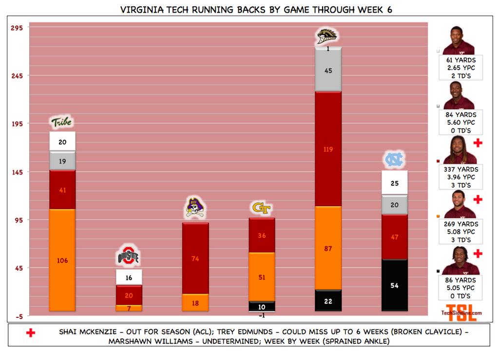 vt_running_back_tracker_thru_oct-4-2014