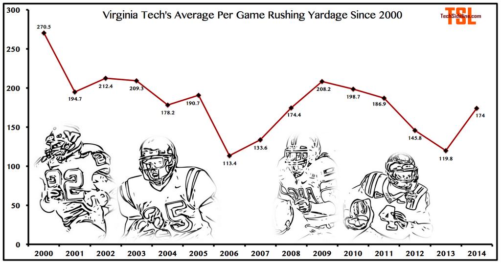 vt_rushing_game_averages_historical_thru_oct-4-2014
