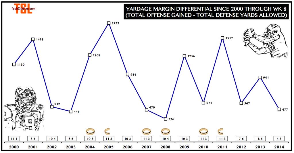 yardage_margin_thru_oct-16-2014