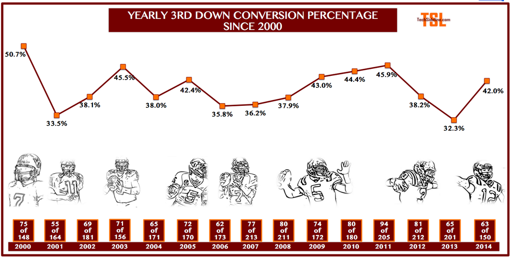 3rd_down_conversions_thru_nov-1-2014