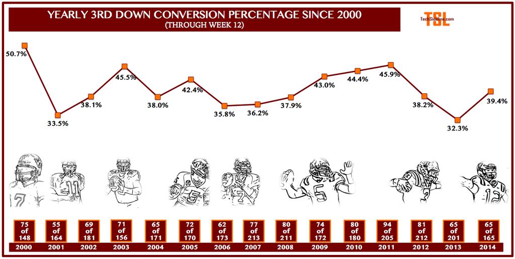 3rd_down_conversions_thru_nov-15-2014