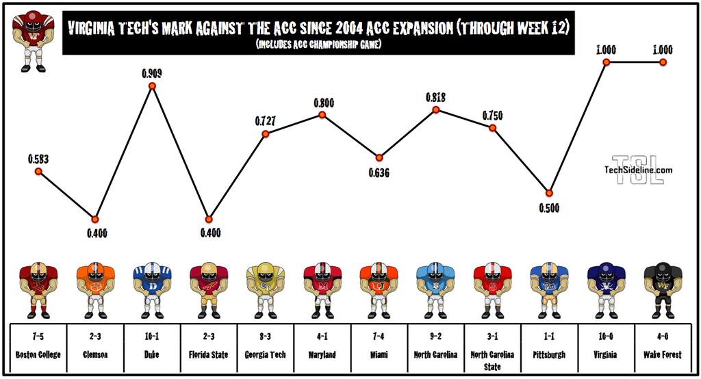 acc_record_vs_wake_and_uva
