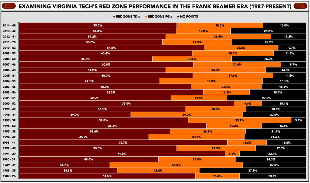 red_zone_stats_comparison_thru_nov-15-2014
