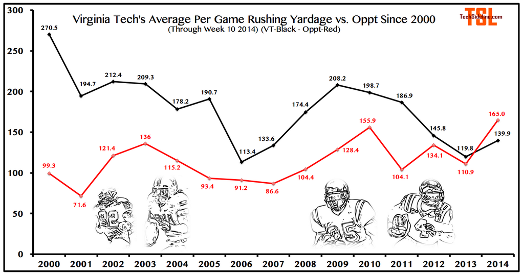 rushing_yardage_margin_thru_nov-1-2014