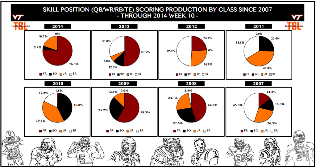 skill_position_scoring_by_class_thru_nov-1-2014