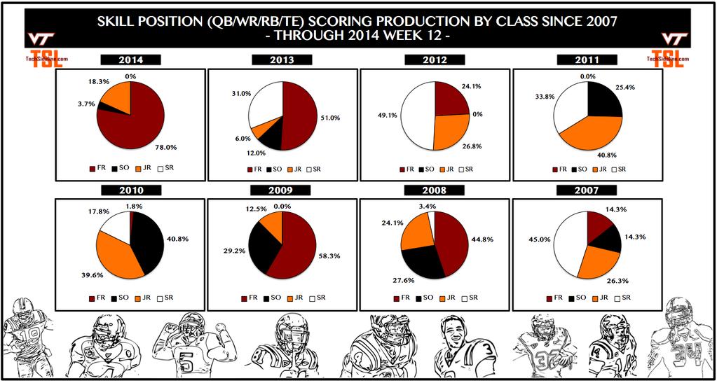 skill_position_scoring_by_class_thru_nov-15-2014