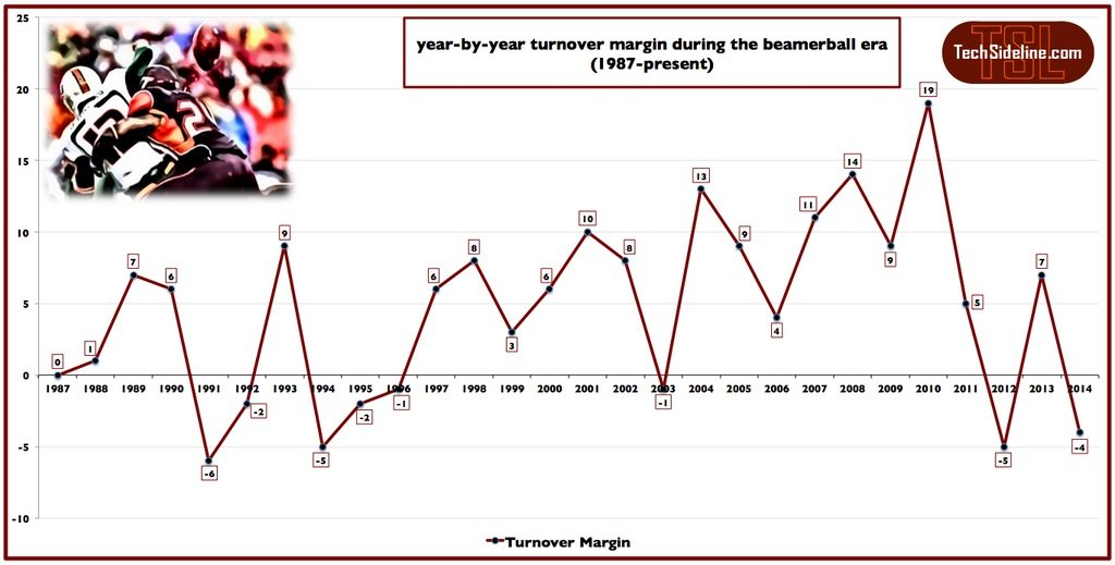 turnover_margin_thru_nov-1-2014