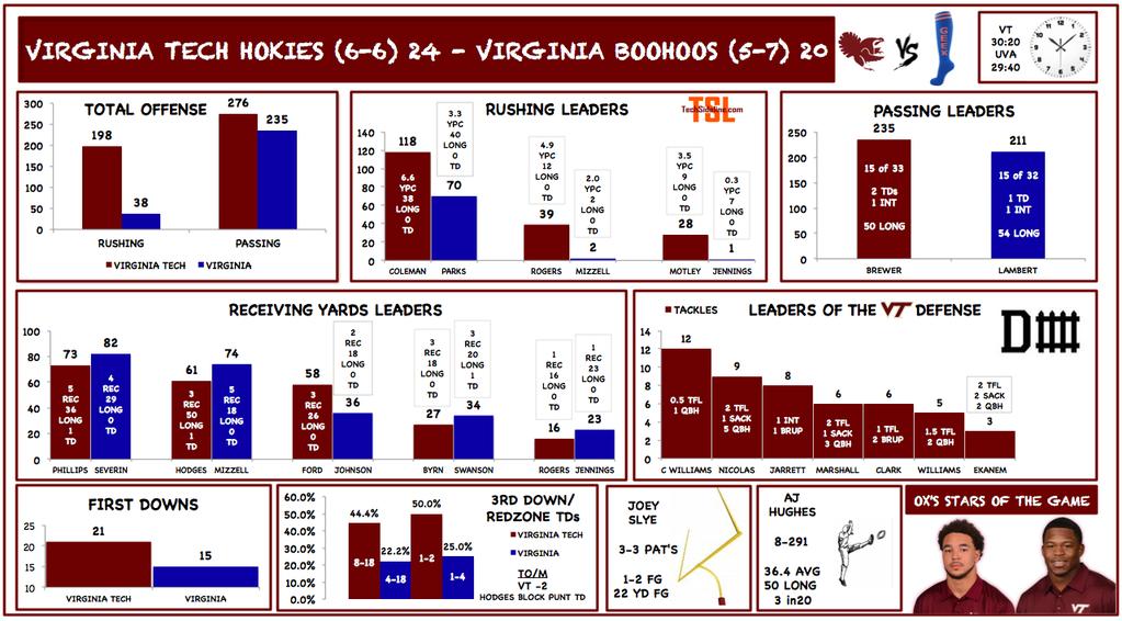 uva-vt_stat_infographic