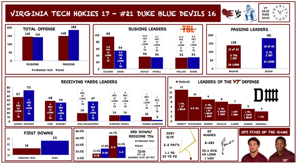 vt-duke-2014-infographic_states