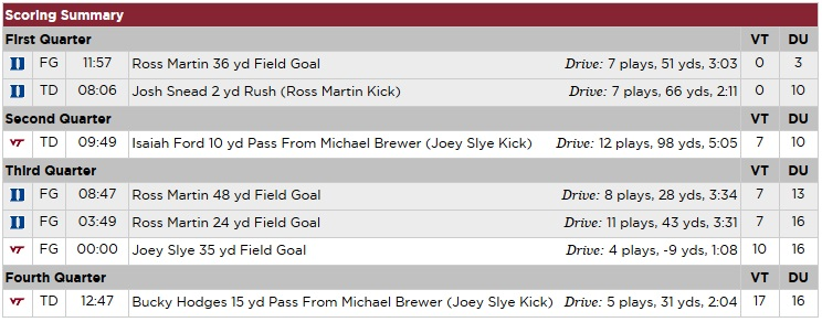 vt-duke-2014_scoring_summary