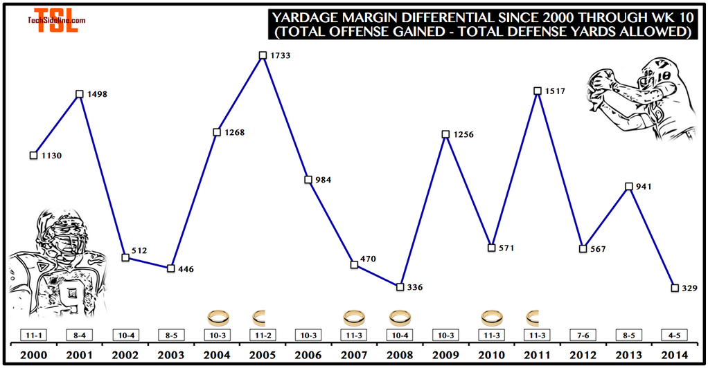 yardage_margin_differential_thru_nov-1-2014