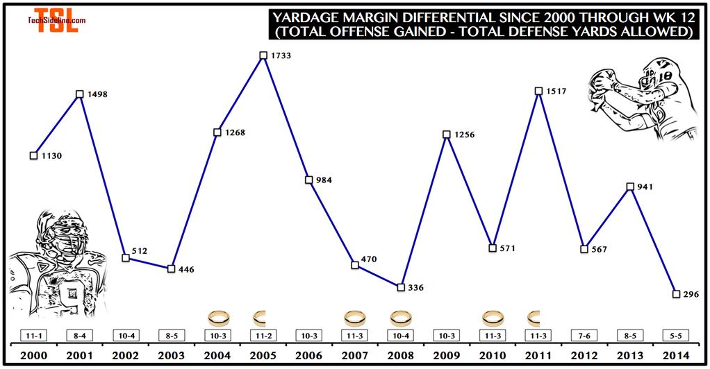 yardage_margin_differential_thru_nov-15-2014