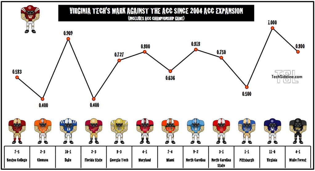 acc_percentage_wins_since_expansion