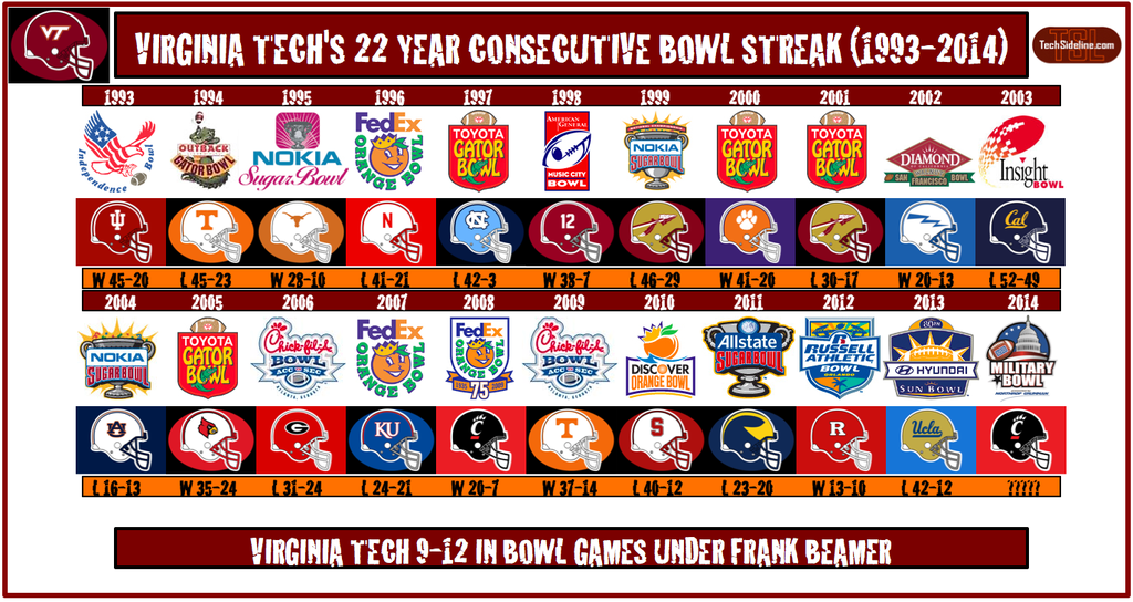 bowl_streak_opponents_thru_2014