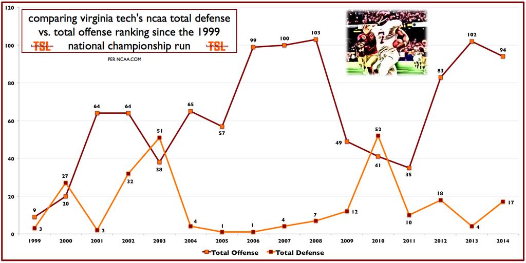 offense_vs_defense_rankings_thru_dec-6-2014