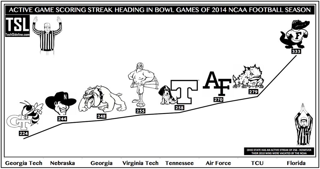 scoring_streak_thru_dec-6-2014