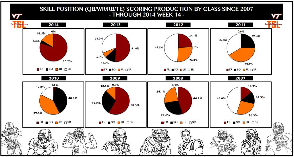 skill_position_scoring_by_class_thru_nov-29-2014