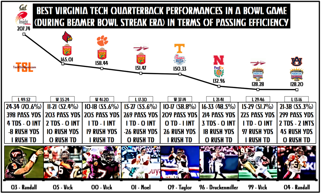 top_qb_bowl_performances