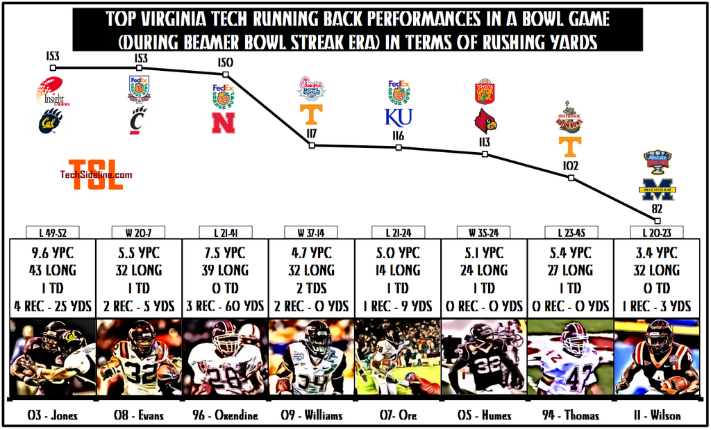 top_rb_bowl_performances