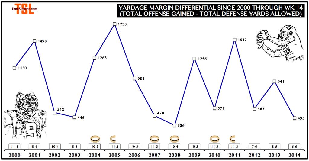yardage_margin_differential_thru_nov-29-2014