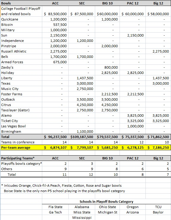 2014_bowl_payout_table